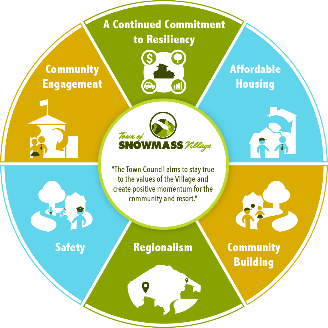 Snowmass Village Infographic